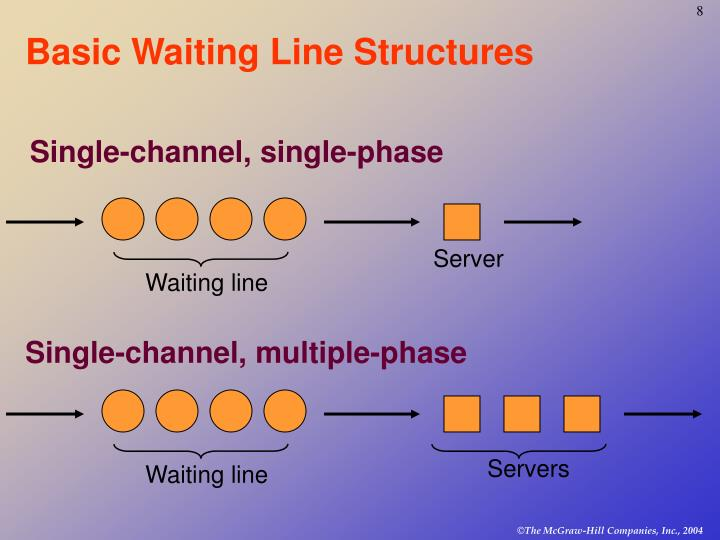 Basic Waiting Line Structures