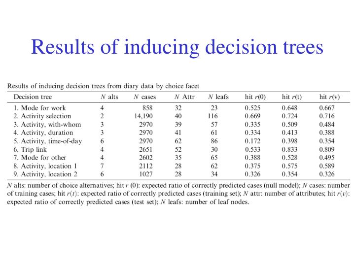 Results of inducing decision trees