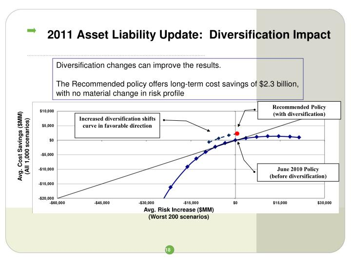 2011 Asset Liability Update:  Diversification Impact