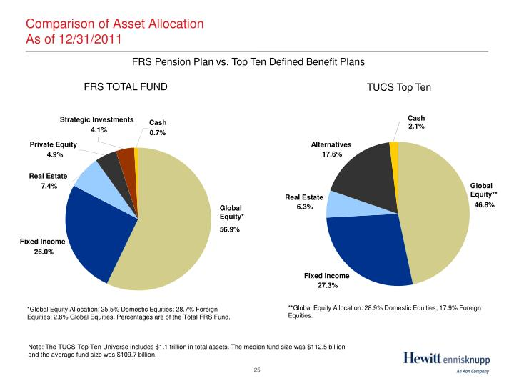 Comparison of Asset Allocation