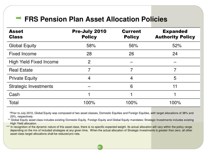 FRS Pension Plan Asset Allocation Policies