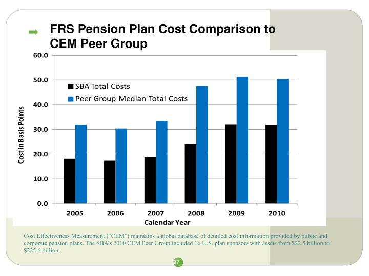 FRS Pension Plan Cost Comparison to