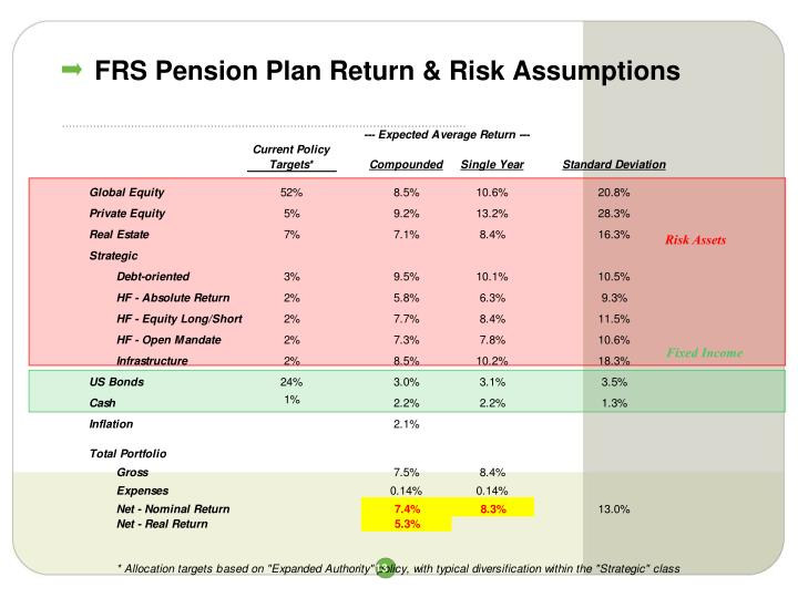 FRS Pension Plan Return & Risk Assumptions