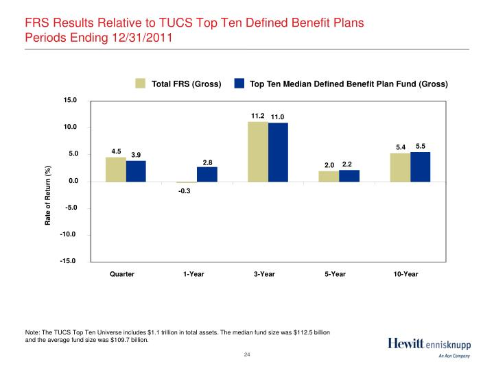 FRS Results Relative to TUCS Top Ten Defined Benefit Plans