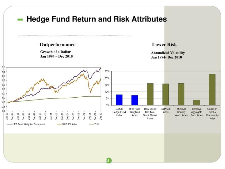 Hedge Fund Return and Risk Attributes