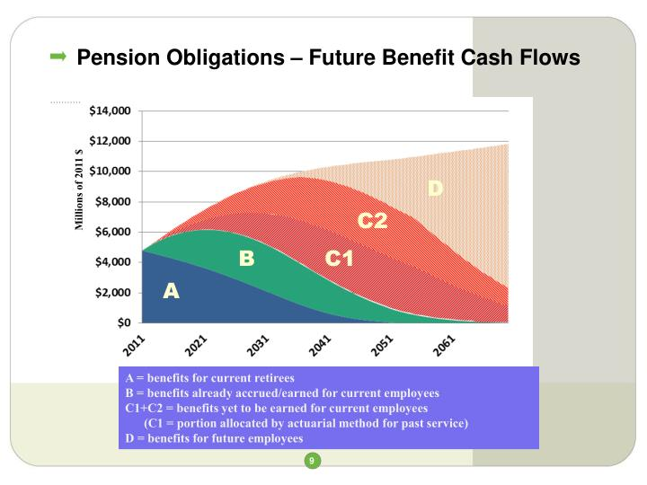 Pension Obligations – Future Benefit Cash Flows