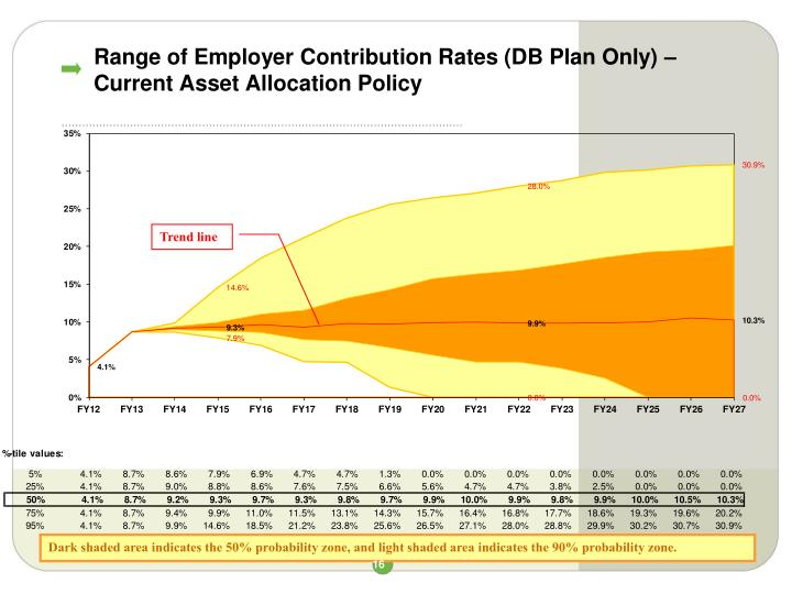 Range of Employer Contribution Rates (DB Plan Only) –