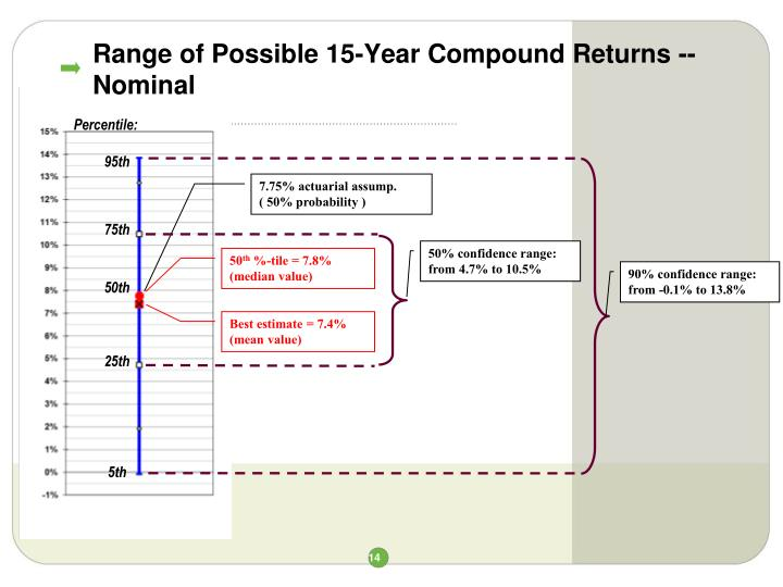 Range of Possible 15-Year Compound Returns -- Nominal