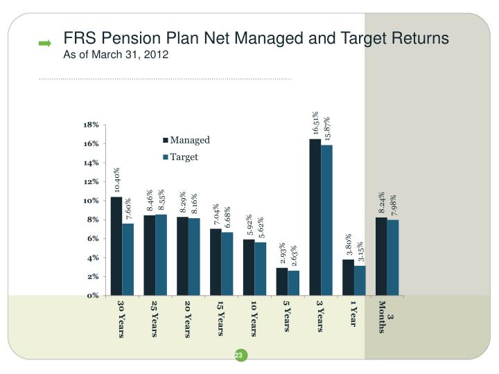 FRS Pension Plan Net Managed and Target Returns