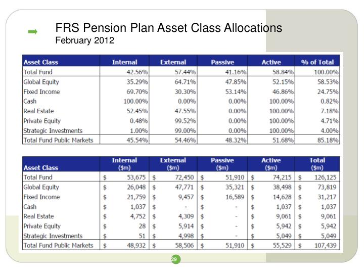 FRS Pension Plan Asset Class Allocations