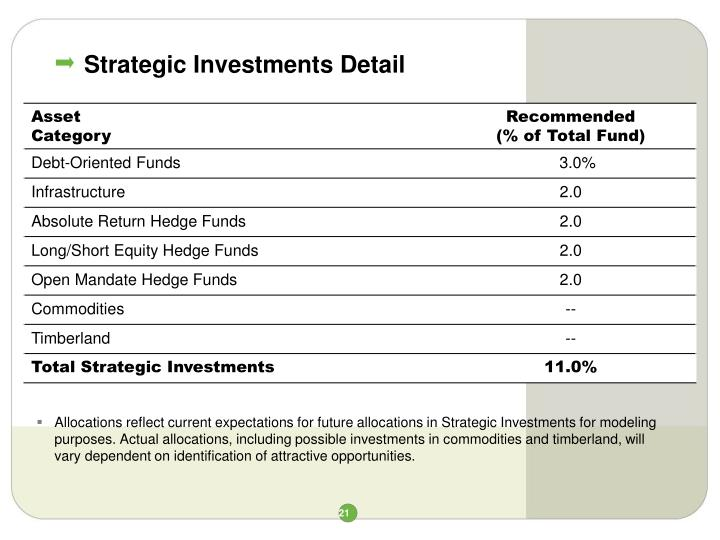 Strategic Investments Detail