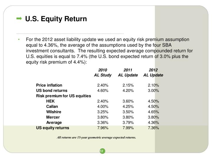 U.S. Equity Return