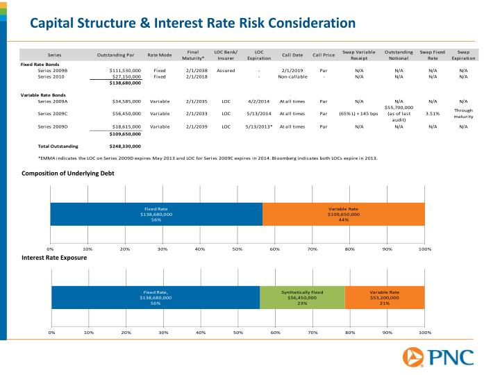 Capital Structure & Interest Rate Risk Consideration