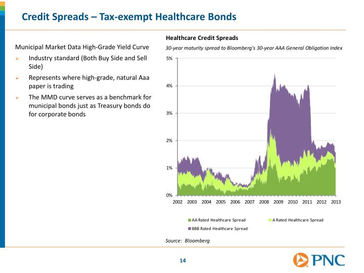 Credit Spreads – Tax-exempt Healthcare Bonds