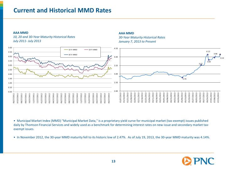Current and Historical MMD Rates