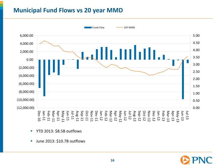 Municipal Fund Flows
