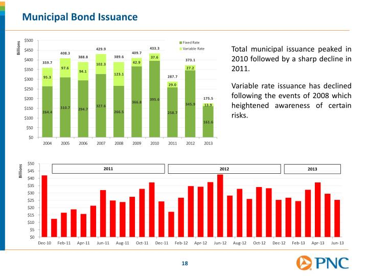 Municipal Bond Issuance