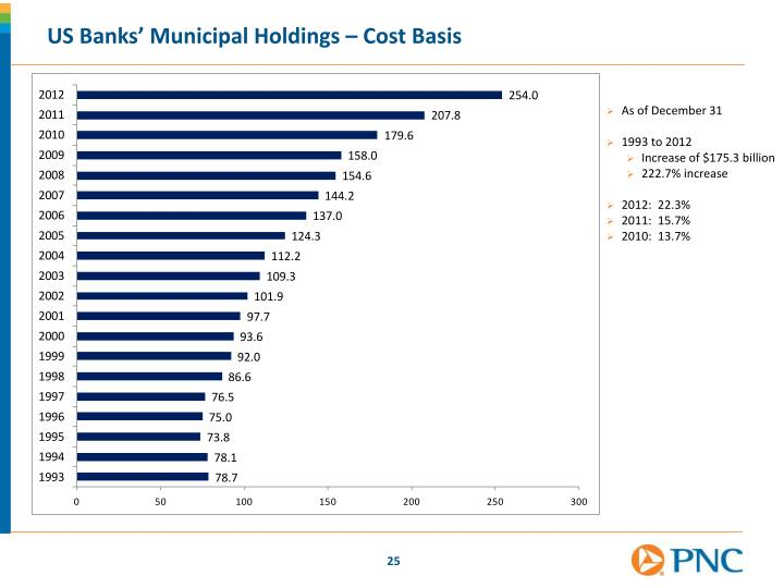 US Banks' Municipal Holdings – Cost Basis