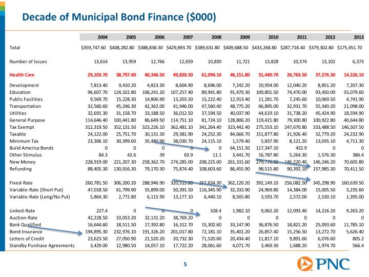 Decade of Municipal Bond Finance ($000)