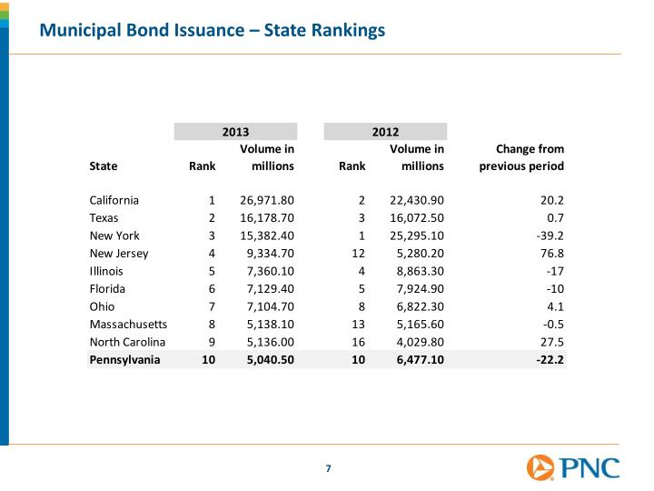 Municipal Bond Issuance – State Rankings