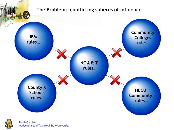 The Problem:  conflicting spheres of influence