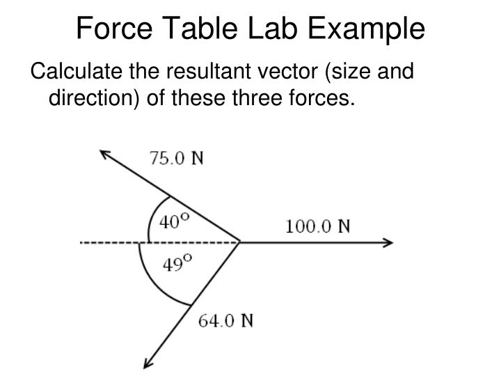 Force Table Lab Example