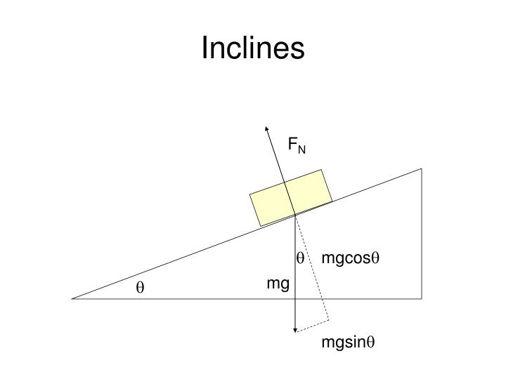 Inclines