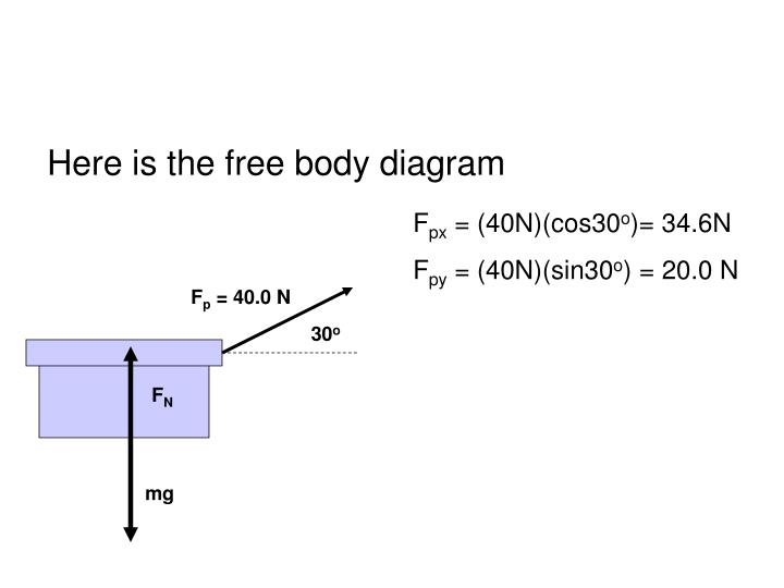Here is the free body diagram
