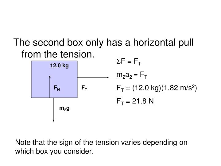 The second box only has a horizontal pull from the tension.
