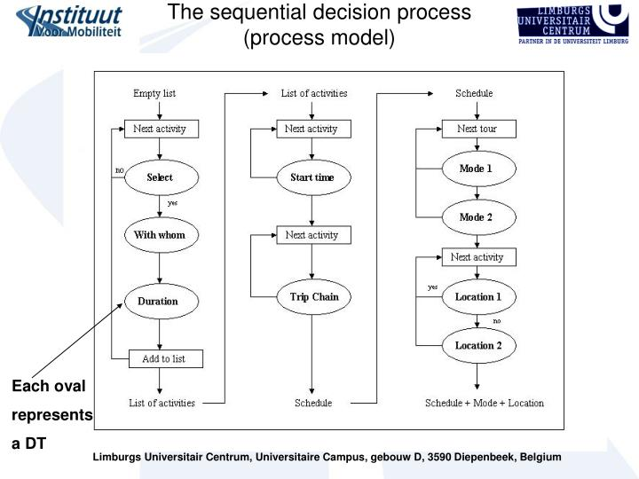 The sequential decision process