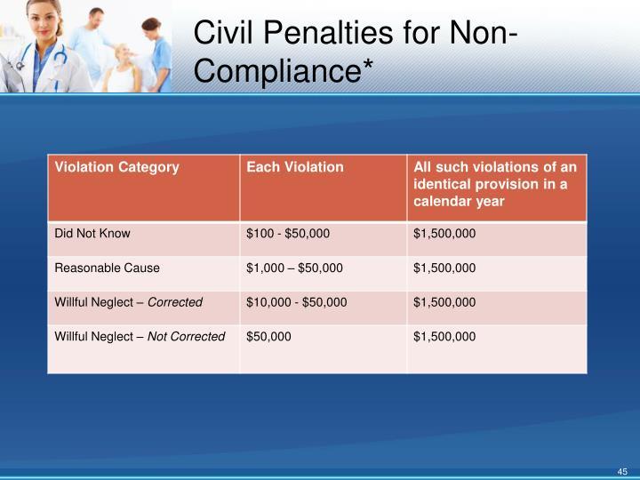 Civil Penalties for Non-Compliance*