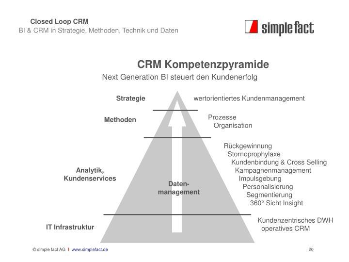 Closed Loop CRM