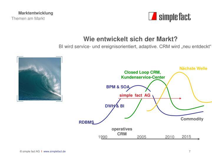 Marktentwicklung
