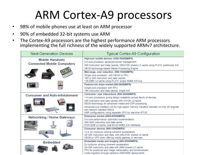 ARM Cortex-A9 processors