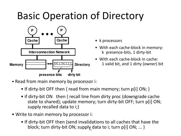Basic Operation of Directory