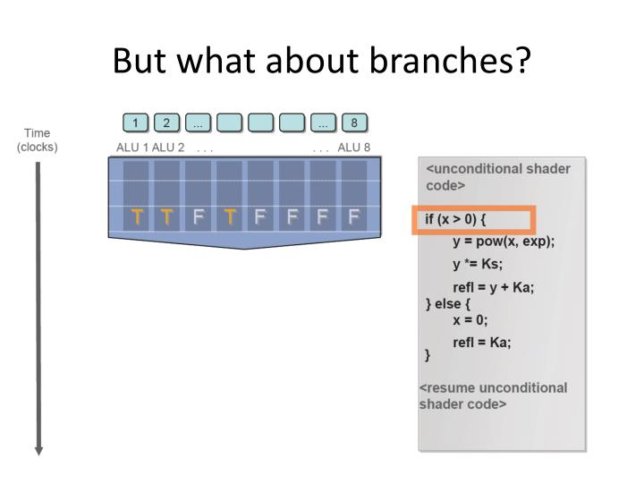 But what about branches?
