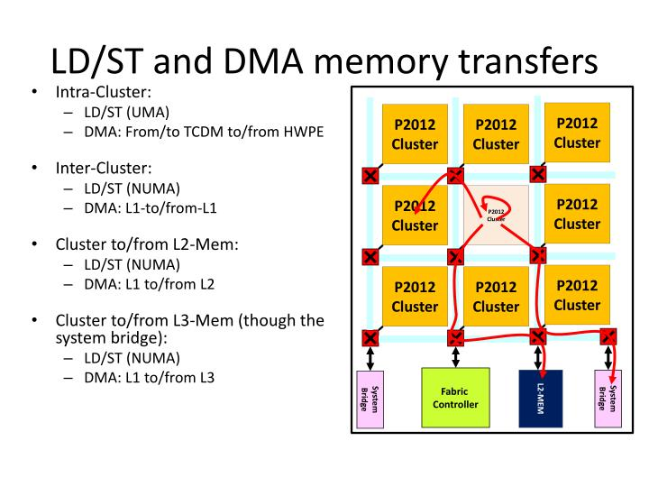 LD/ST and DMA memory transfers