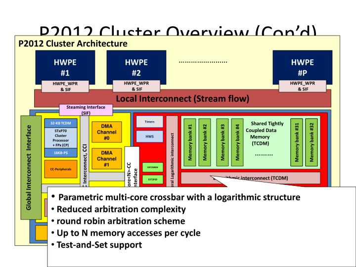 P2012 Cluster Overview (
