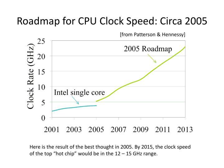 Roadmap for CPU Clock Speed: Circa 2005