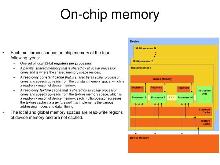 On-chip memory