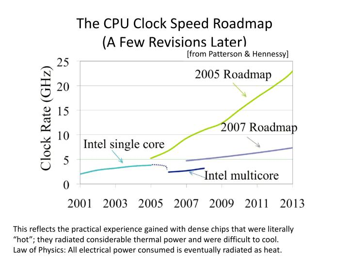 The CPU Clock Speed Roadmap