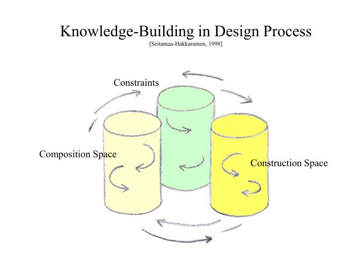 Knowledge-Building in Design Process
