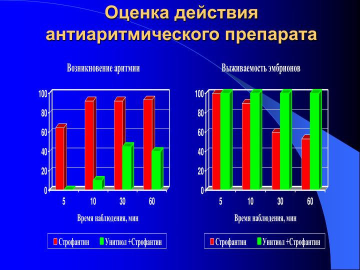 Оценка действия антиаритмического препарата