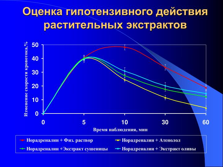 Оценка гипотензивного действия
