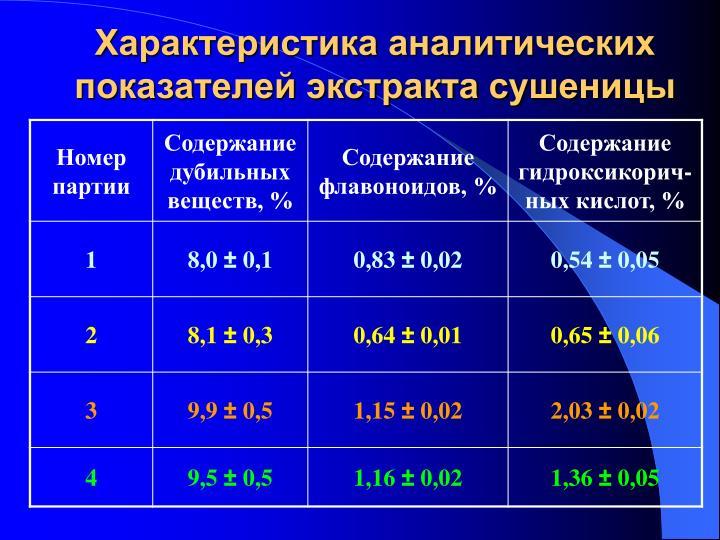 Характеристика аналитических показателей экстракта сушеницы