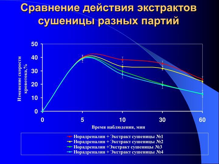 Сравнение действия экстрактов сушеницы разных партий