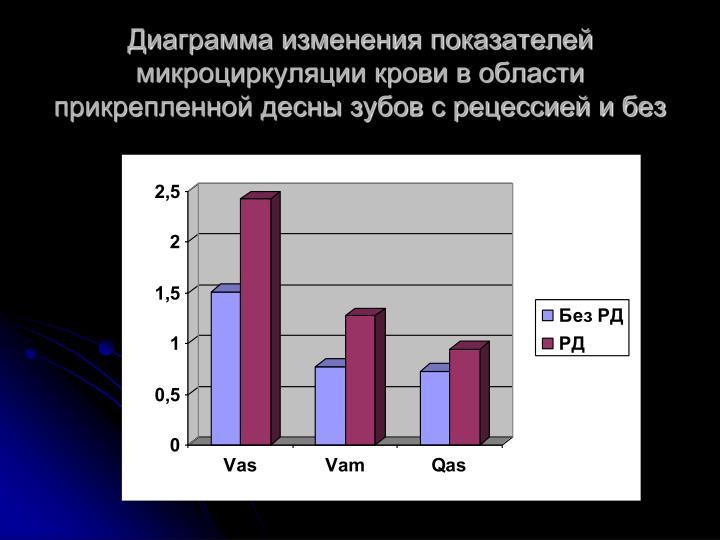 Диаграмма изменения показателей микроциркуляции крови в области прикрепленной десны зубов с рецессией и без