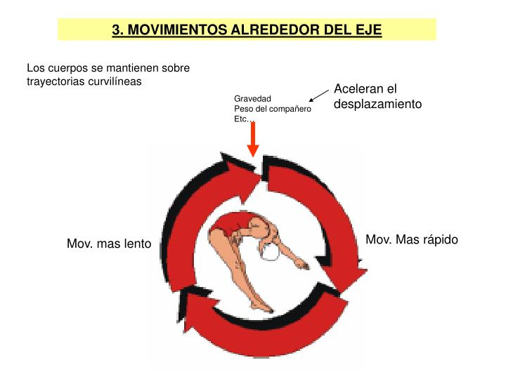 3. MOVIMIENTOS ALREDEDOR DEL EJE