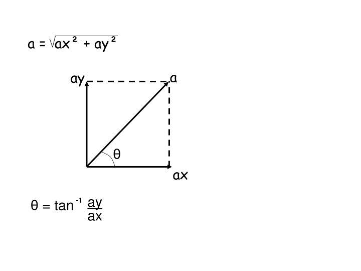 a =  ax