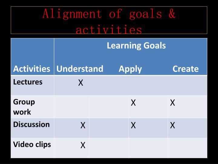 Alignment of goals & activities